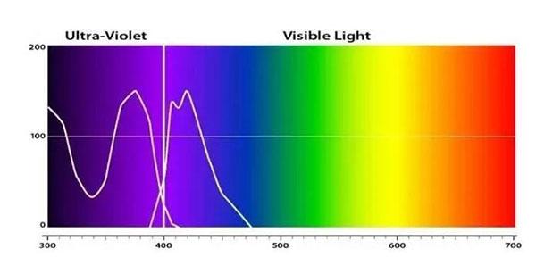 longueur d'onde laser